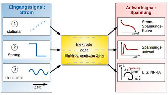 <strong>Abb. 1:</strong> Befragung elektrochemischer Systeme mittels elektrochemischer Signale und ihre charakteristische Antwort.