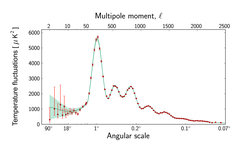 This graph shows the temperature fluctuations in the Cosmic Microwave Background detected by Planck at different angular scales on the sky. This curve is known as the power spectrum. The largest angular scales, starting at angles of ninety degrees, are shown on the left side of the graph, whereas smaller and smaller scales are shown towards the right. (For comparison, the diameter of the full Moon in the sky measures about half a degree.) The red dots correspond to measurements made with Planck; these are shown with error bars that account for measurement errors as well as for an estimate of the uncertainty that is due to the limited number of points in the sky at which it is possible to perform measurements. This so-called cosmic variance is an unavoidable effect that becomes most significant at larger angular scales. The green curve shown in the graph represents the best fit of the 'standard model of cosmology' – currently the most widely accepted scenario for the origin and evolution of the Universe – to the Planck data. The pale green area around the curve shows the predictions of all the variations of the standard model that best agree with the data.