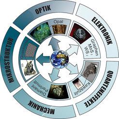 <p>Im Fundus der Natur gibt es Materialien, die für zahlreiche unterschiedliche Anforderungen optimiert sind: Eine besondere Nanostruktur macht Opale
