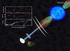 Schematische Darstellung der Explosion eines massereichen Sterns, der Materie in Form von Jets mit extrem hoher Geschwindigkeiten ausstößt. Treffen di