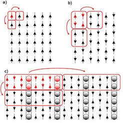 a) In einem Ferromagneten sind die Spins, die man sich als mikroskopische Stabmagnete vorstellen kann, parallel orientiert. b) Antiparallele Orientier