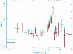 The average X-ray spectrum of active galaxies in the X-ray background. The light of about 100 distant active galaxies was first corrected to the rest