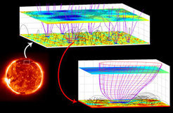 This picture was constructed from measurements which were made on September 21, 1996 on SOHO (see the April 22 issue of SCIENCE magazine) with the Solar Ultraviolet Measurements of Emitted Radiation spectrometer (SUMER) providing Doppler spectroscopy of the coronal plasma, with the Michelson Doppler Imager (MDI) delivering magnetogramms of the solar photosphere, and The Extreme ultraviolet Imaging Telescope (EIT) giving the context image of the Sun in the left corner. The SUMER spectrometer analyzes ultraviolet light which is emitted by the hot gas in the Sun's atmosphere, and is ideally suited for studying atmospheric motions. A careful data analysis, involving subtle wavelength calibration and coronal magnetic-field extrapolation was required before the slow outward motions could be identified at various heights above the solar surface, and their links with the magnetic field guiding the flow could be established. The figure illustrates location and geometry of three-dimensional magnetic field structures in the solar atmosphere. The magenta colored curves illustrate open field lines, and the dark gray solid arches show closed ones. In the lower plane, the magnetic field vertical component obtained at the photosphere by MDI is shown. In the upper plane, inserted at 20,600 km, we compare the Ne VIII Doppler shift with the model field. The shaded area indicates where the outflow speed of highly charged neon ions is larger than 7 km/s. Note the funnel constriction by pushing and crowding of neighboring loops. The scale of the figure is significantly stretched in the vertical direction. The smaller figure in the lower right corner shows a single magnetic funnel, with the same scale in both vertical and horizontal directions.