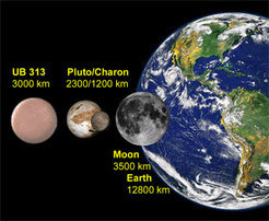 The diameter of 2003 UB313 compared with that of the Pluto, Charon, Earth, and the Moon.