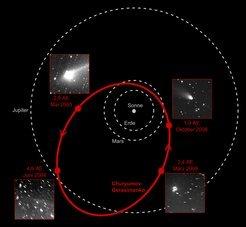 Während seines Umlaufs um die Sonne durchläuft der Komet Churyumov-Gerasimenko verschiedene Aktivitätsphasen. In einer Entfernung von 3