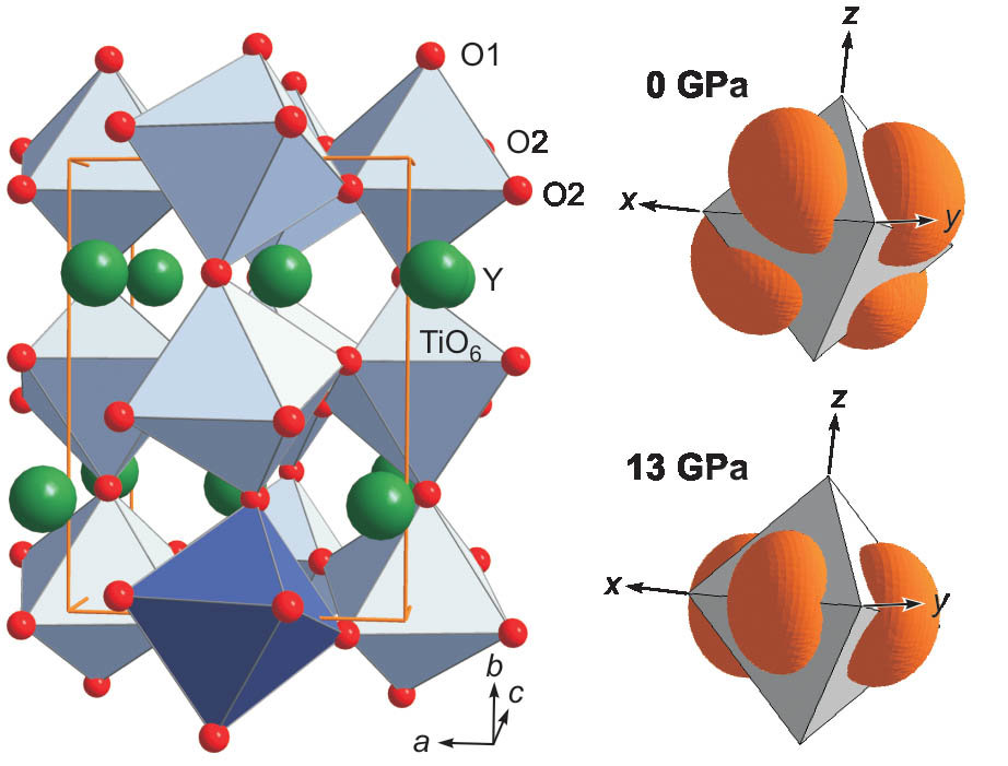 <b>Links:</b> Kristallstruktur von YTiO<sub>3</sub> bei Normalbedingungen. Die Titanionen bilden mit jeweils sechs umliegenden Sauerstoffionen-Oktaede