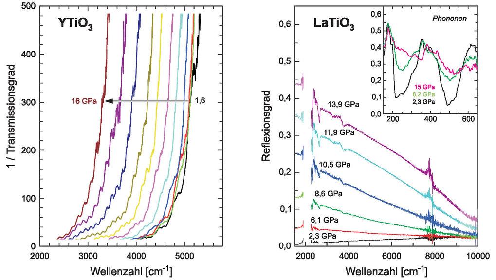 Infrarot-Spektroskopie an den Übergangsmetalloxiden YTiO<sub>3</sub> und LaTiO<sub>3</sub>. <b>Links:</b> Reduzierung der optischen Bandlücke von YTiO