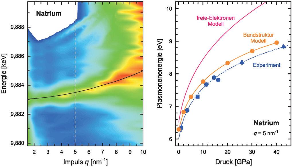 <b>Links:</b> Plasmonendispersion von Natrium (1 GPa Druck) gemessen mit inelastischer Röntgenstreuung. Der Farbverlauf von blau nach rot entspricht z