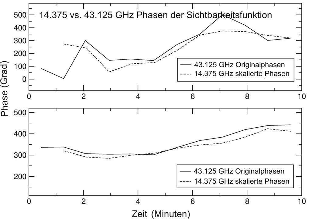 Vergleich der Verzögerungswerte bei einer Wellenlänge von 2 cm (ca.15 GHz) und 7 mm (43 GHz), gemessen mit einem Teleskop in eher schlechtem Wetter (o