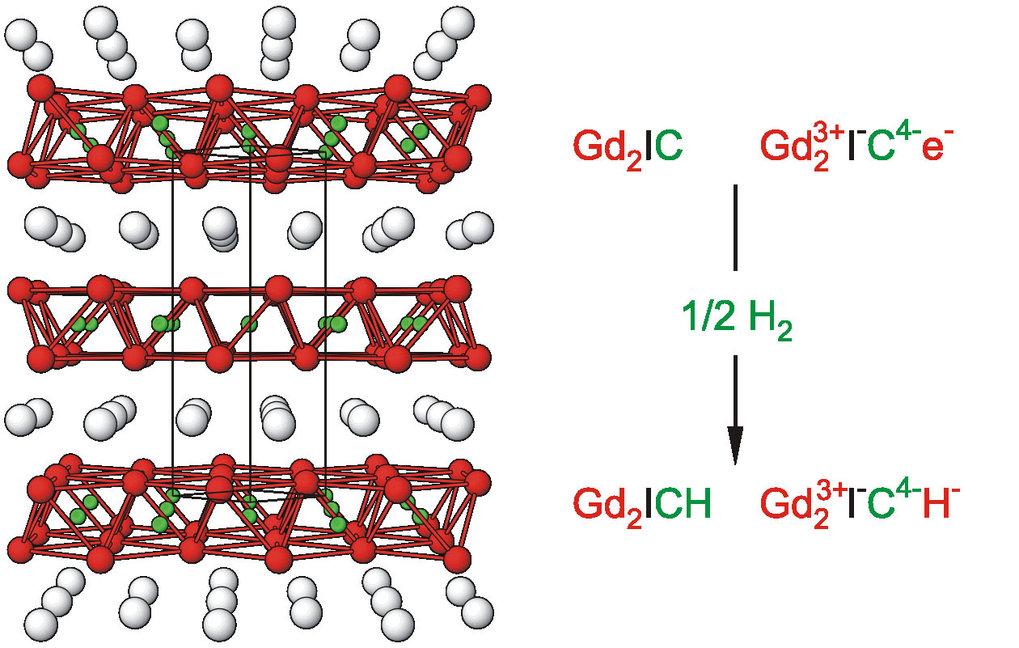 """Kristallstruktur von Gd<sub>2</sub>IC (links). Die Formel in Ionenschreibweise enthält ein """"freies"""" Elektron, das mit Wasserstoff unter Bildung von Gd"""