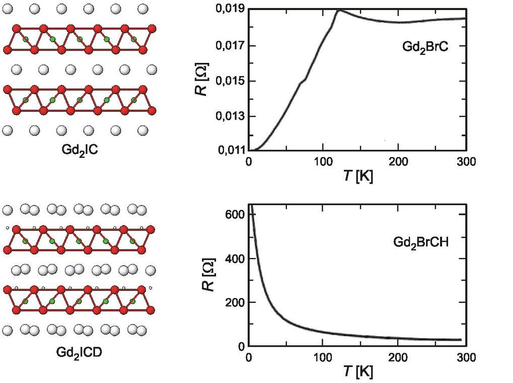 Schichtweiser Einbau des Wasserstoff-(Deuterium-)Atoms in Gd<sub>2</sub>IC (links), der von einem Metall-Halbleiter Übergang begleitet wird (rechts).