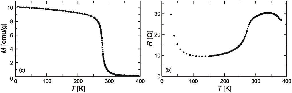 Ferromagnetischer Übergang in GdI<sub>2</sub> (a) und begleitende Anomalie im elektrischen Widerstand (b).