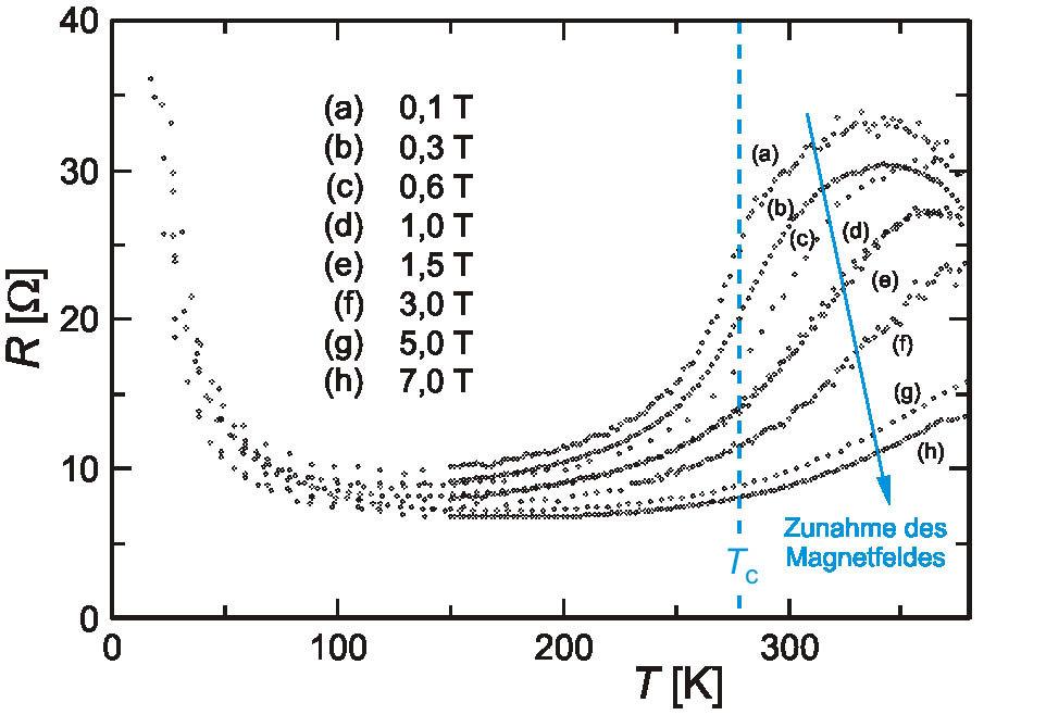 Magnetfeldabhängigkeit des elektrischen Widerstandes von GdI<sub>2</sub>.