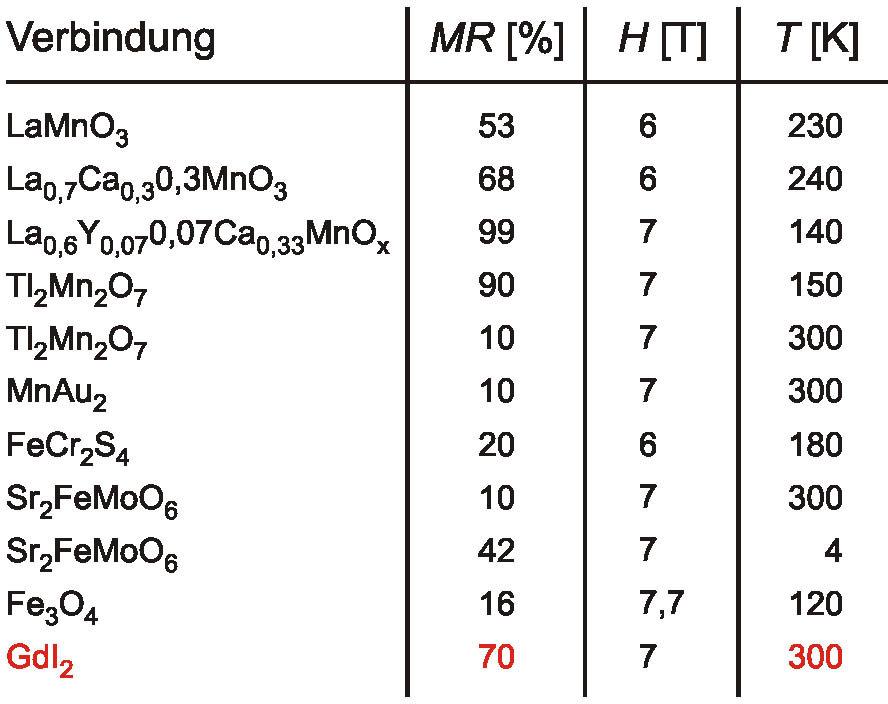 Vergleich des Magnetwiderstandes (MR) von einigen CMR-Systemen als Funktion vom Magnetfeld H und der Temperatur T.