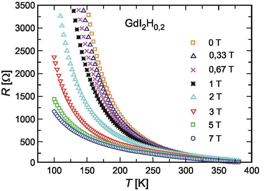 Magnetfeldabhängigkeit des elektrischen Widerstandes von teilhydriertem GdI<sub>2</sub>.