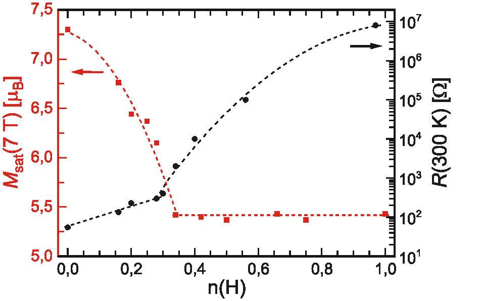 Sättigungsmagnetisierung und elektrischer Widerstand von GdI<sub>2</sub>H<sub>n</sub> in Abhängigkeit von n.
