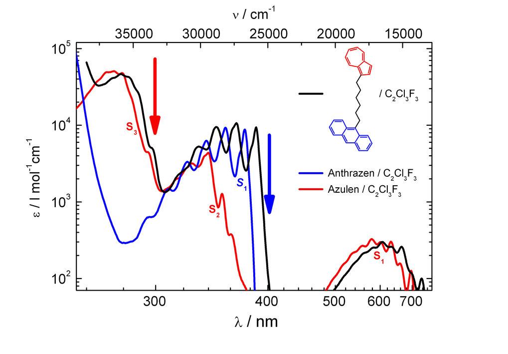 Absorptionsspektren von Azulen (rot), Anthrazen (blau) und der verbrückten Verbindung Azulen-(CH<sub>2</sub>)<sub>6</sub>-Anthrazen (schwarz). Durch g
