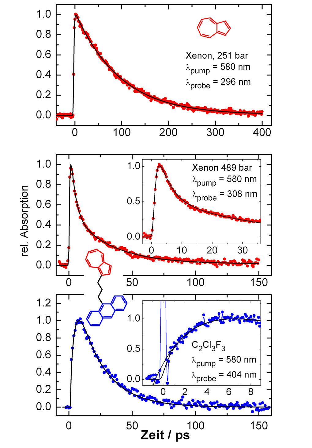 Absorptions-Zeit-Profile: Stoßdesaktivierung von Azulen in Xenon (oben); intramolekularer Energiefluss und anschließende Stoßdesaktivierung beim Azule