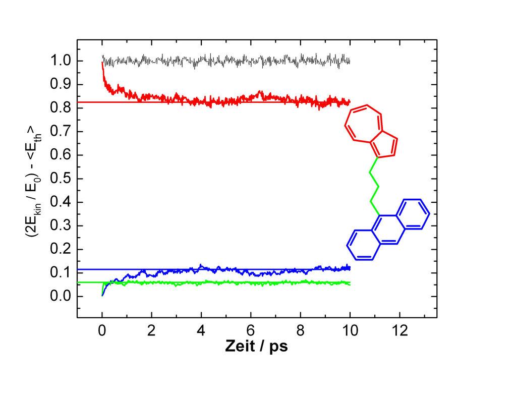 Berechnung des harmonischen Beitrags zum Energiefluss in Azulen-(CH<sub>2</sub>)<sub>3</sub>-Anthrazen. Aufgetragen sind Änderungen der kinetischen En
