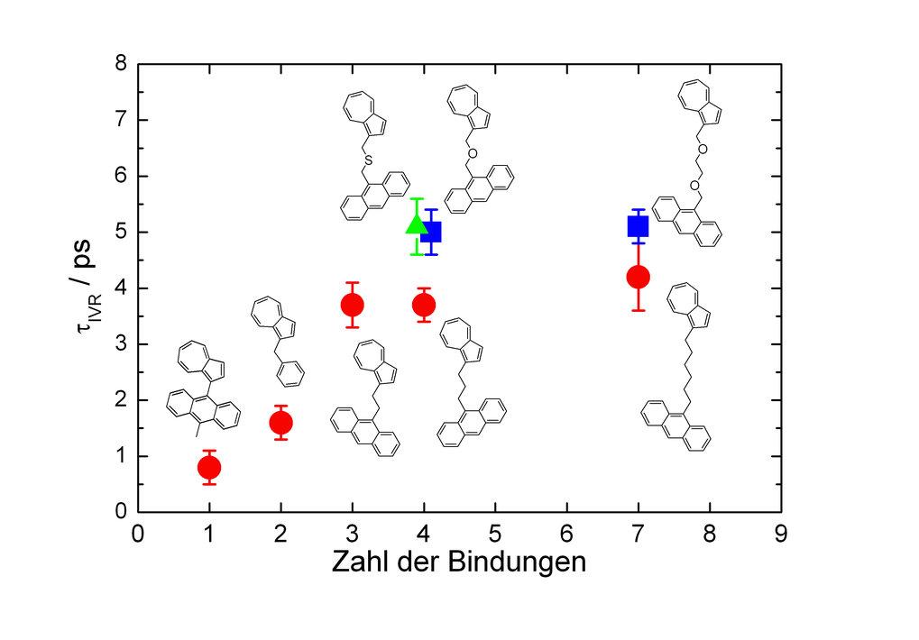 Abhängigkeit der IVR-Zeit (Intramolekulare Umverteilung von Schwingungsenergie) von der Länge der Brücke, die die Chromophore verbindet (rot: aliphati