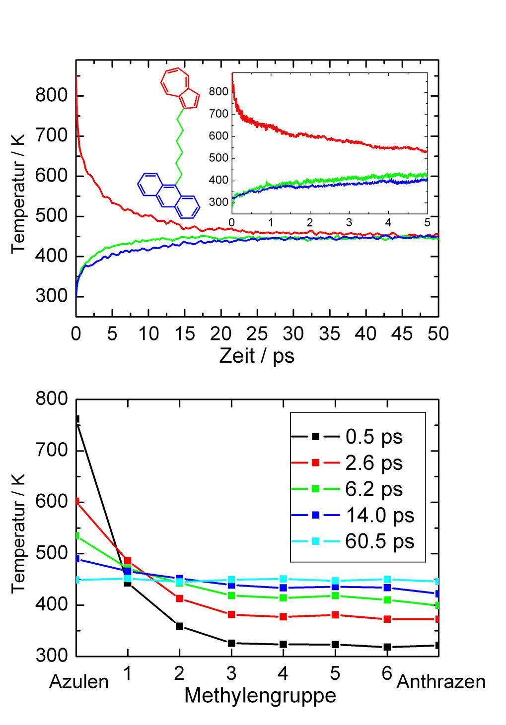 Molekulardynamische Simulation der intramolekularen Schwingungsenergieumverteilung im isolierten Azulen-(CH<sub>2</sub>)<sub>6</sub>-Anthrazen (oben:
