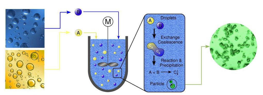 Prozessschema der Partikelfällung in Emulsionen.