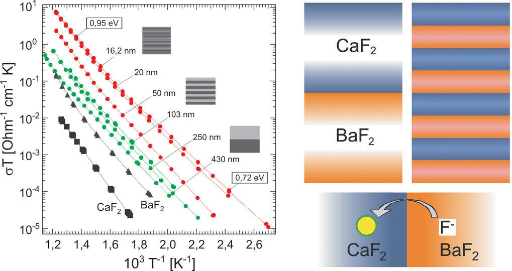 Mesoskopische Ionenleiterübergitter: Mechanismus (rechts) und temperaturabhängige Leitfähigkeit (links) als Funktion der Grenzflächenabstände [2].