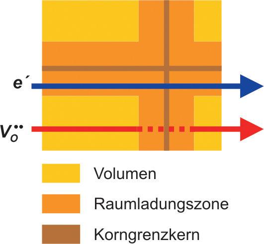 Mechanismus der Elektronen- (Leitungselektronen, e′) und Ionenleitfähigkeit (Leerstellen, V<sup>••</sup>) in nanokristallinem CeO<sub>2</sub> [4].
