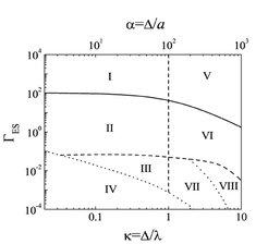Phasendiagramm Komplexer Plasmen im (Γ<sub>ES</sub> , κ) Parameter-Raum. Die vertikale Linie bei κ=1 teilt das System in Coulomb- und Yukawa-Bereich.