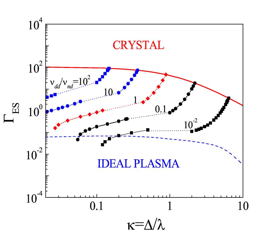 Konturen konstanter Verhältnisse der Impulsübertragungsraten von Staub-Staub/Staub-Neutralgas. Die Linien sind in der (Γ<sub>ES</sub> , κ) Ebene für ν