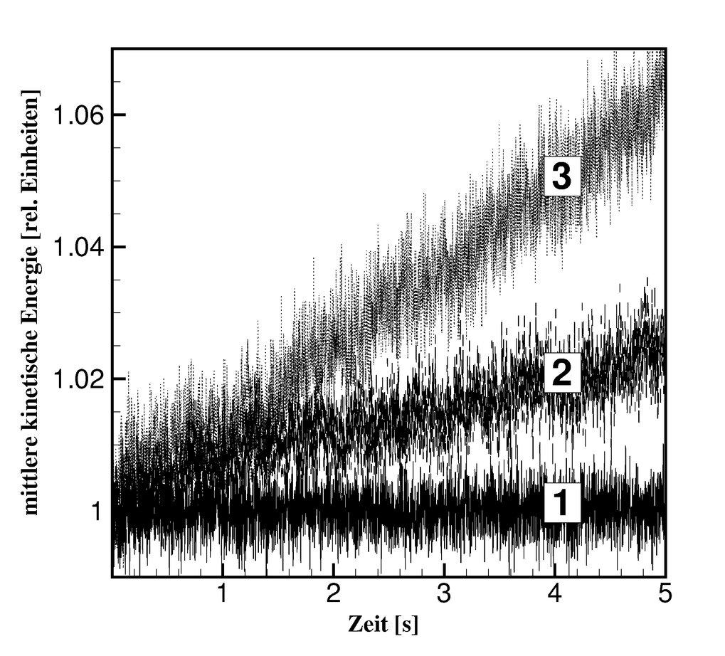 Mittlere thermische Energie der Partikel T (normiert auf die Anfangstemperatur) gegen die Zeit t. Verschiedene Werte des dimensionslosen Ladungsgradie