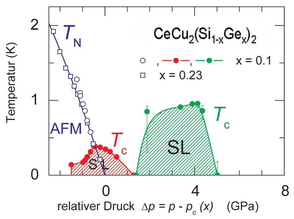 Temperatur - Druck Phasendiagramm für zwei Proben des CeCu2(Si1-xGex)2 mit x = 0,1 und x = 0,23. Der relative Druck Δp = p - pc(x) bezieht sich auf de