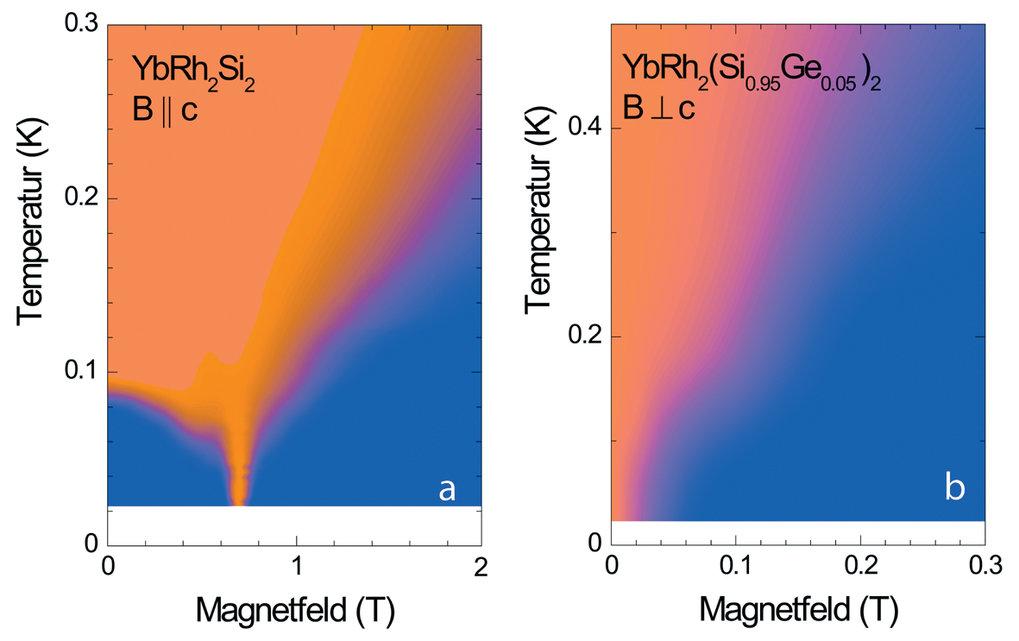 Temperatur-Magnetfeld-Phasendiagramm für  YbRh2Si2 (links) und YbRh2(Si0,95Ge0,05)2 (rechts). In den rot bzw. blau eingefärbten Bereichen zeigt der el