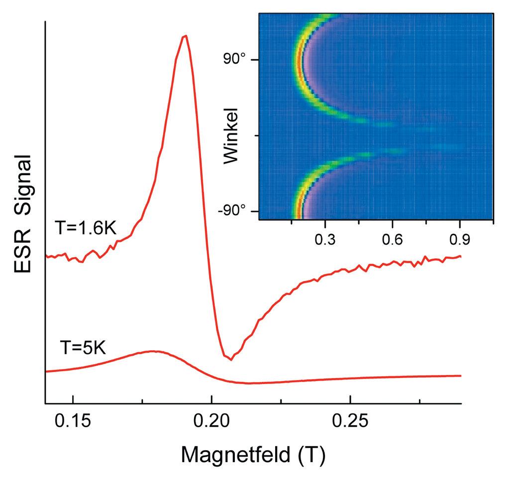 ESR-Spektren eines Einkristalls von YbRh2Si2 bei zwei representativen Temperaturen T = 1.6 K und T = 5 K. Das eingeschobene Bild illustriert die extre