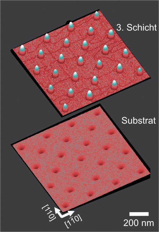 Substrat und angeordnete Quantenpunkte. Das Substrat besteht aus regelmäßig angeordneten Löchern auf einer GaAs (001)-Oberfläche. An den durch die Löc