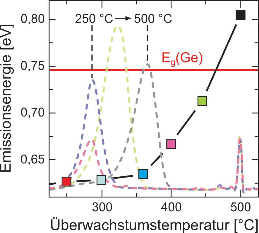 Photolumineszenz-Spektren (gestrichelt) von Ge-Inseln überwachsen mit Si bei verschiedenen Temperaturen. Eine systematische Verschiebung der Emissions