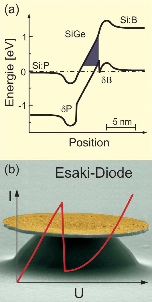 (a) Bandstruktur einer SiGe-basierten Esaki-Diode. (b) Prozessierte Esaki-Diode und Strom-Spannungs-Kennlinie gemessen bei Raumtemperatur. Die Kennlin