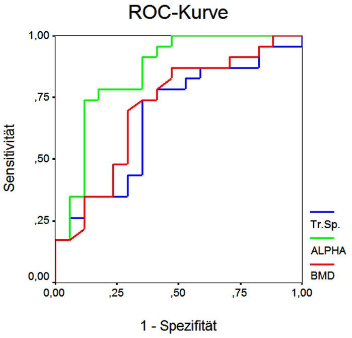 ROC-Kurve, die die Ergebnisse einer In-vivo- Studie zusammenfasst: Aufgetragen sind die Sensitivität der BMD (rot), eines herkömmlichen zweidimensiona