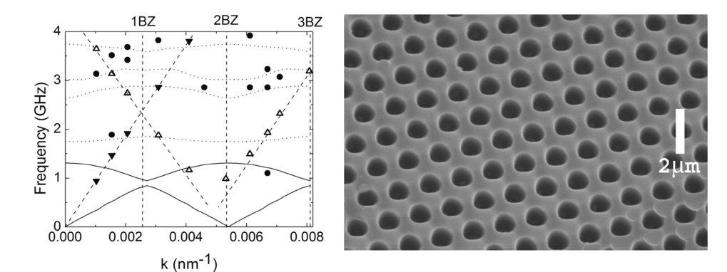 Rechts: SEM-Aufnahme einer interferenzlithographisch hergestellten Probe (39 % Porösität). Links: Experimentelles und theoretisches Bandstruktur-Diagr