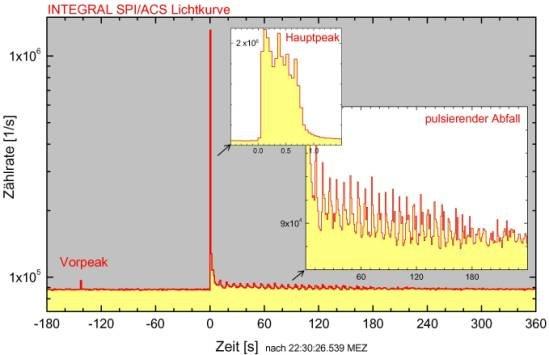 INTEGRAL-Messung des Gammastrahlen-Ausbruchs von SGR 1806-20, einem Neutronenstern mit starkem Magnetfeld.