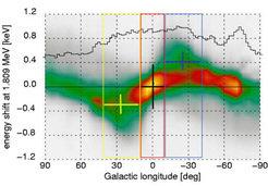 Signatur galaktischer Rotation in der Gammalinie radioaktiven 26Al.