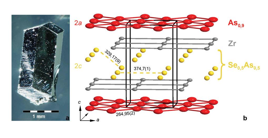 a) Lichtmikroskopische Aufnahme eines Einkristalls ZrAs1,4Se0,5.  b) Kristallstruktur von ZrAs1,4Se0,5 mit 1:1-Besetzung der Lage 2c durch As und Se (