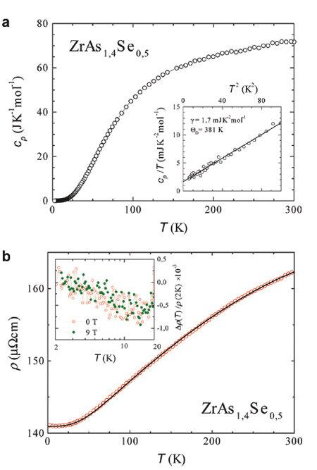 a) Temperaturabhängigkeit der Wärmekapazität eines Einkristalls ZrAs1,4Se0,5. Einschub: cp/T als Funktion von T2 im Temperaturbereich von 1,8 K bis 10