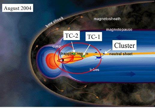 Umlaufbahnen der 4 Cluster-Satelliten und der beiden Satelliten der Double Star Mission, mit einem schematischen Bild der Magnetosphäre der Erde. Mit