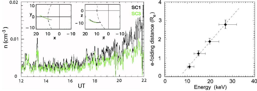 Links: Die partielle Dichte im Energiebereich 24 - 32 keV von Ionen vor der Bugstoßwelle der Erde am 18. Februar 2003. Rechts: Die charakteristische D
