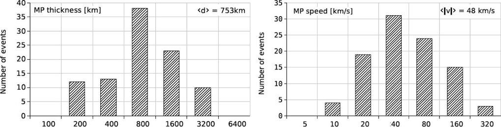 Links: Histogramm der Magnetopausendicke d  für 96 Durchquerungen der morgenseitigen Flanke der Magnetopause am 5. Juli 2001. Die Dickenbereiche sind
