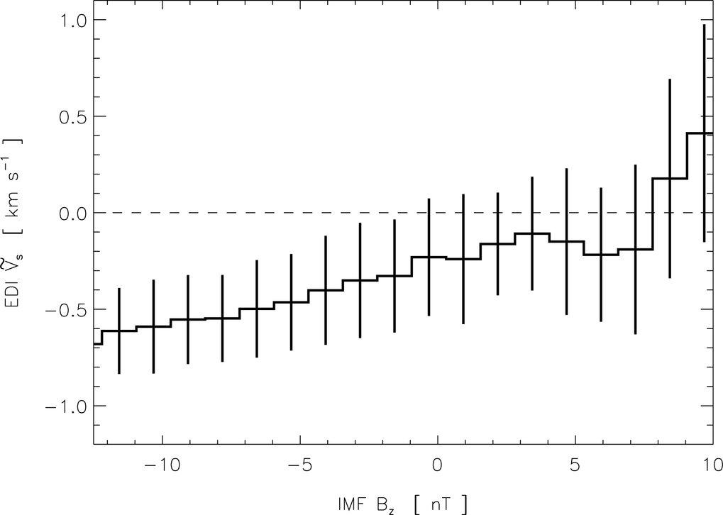 Über 1.5 nT-Intervalle gemittelte 10-Minuten Mittelwerte der mit EDI  über den Polkappen gemessenen normierten Konvektionsgeschwindigkeiten als  Funkt