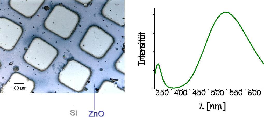 Links: Lateral strukturierte ZnO-Schicht. Die Abscheidung erfolgte aus einer Zinksalzlösung in der Gegenwart des Polymers PVP auf eine mit Sulfonat-Gr