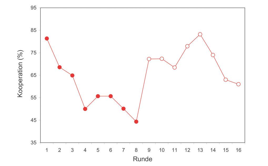 """Kooperation in Gruppen von je sechs Spielern in jeder Runde des """"Public-Goods-Spiels"""" (gefüllte rote Punkte) und danach in jeder Runde des """"Indirekten"""