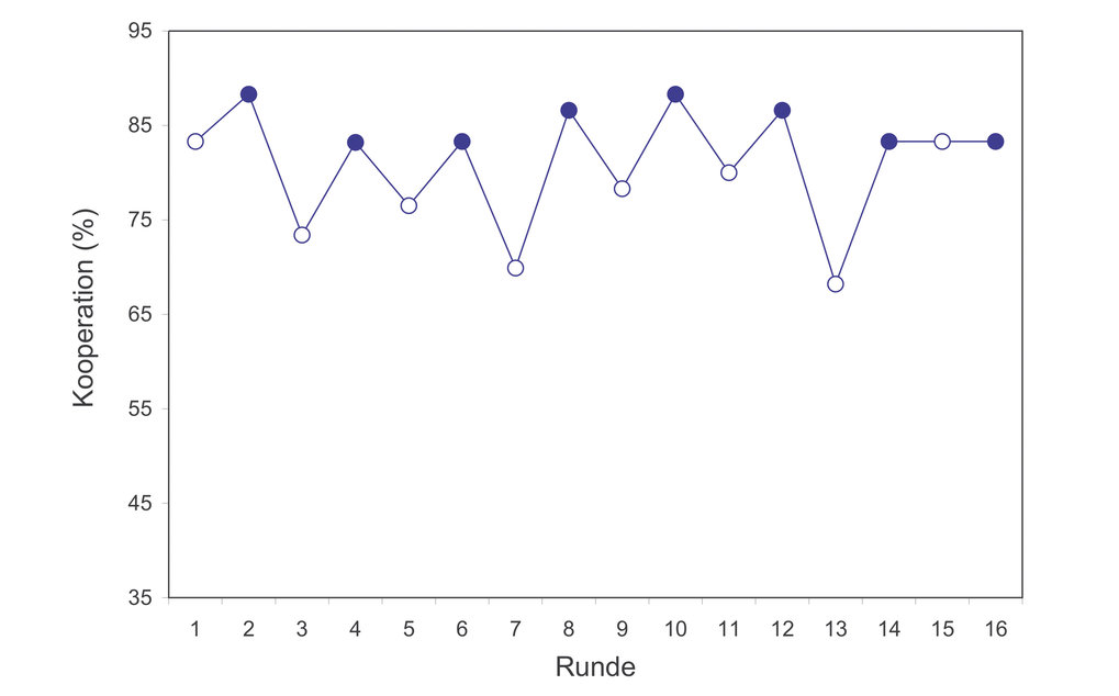 """Kooperation in Gruppen von je sechs Spielern in jeder Runde des """"Public-Goods-Spiels"""" (gefüllte blaue Punkte) und alternierend in jeder Runde des Spie"""